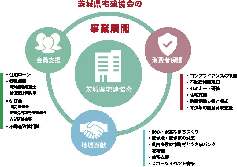 消費者の安心・安全な不動産取引、会員業者のサポート、宅地建物取引業の健全な発展のために事業